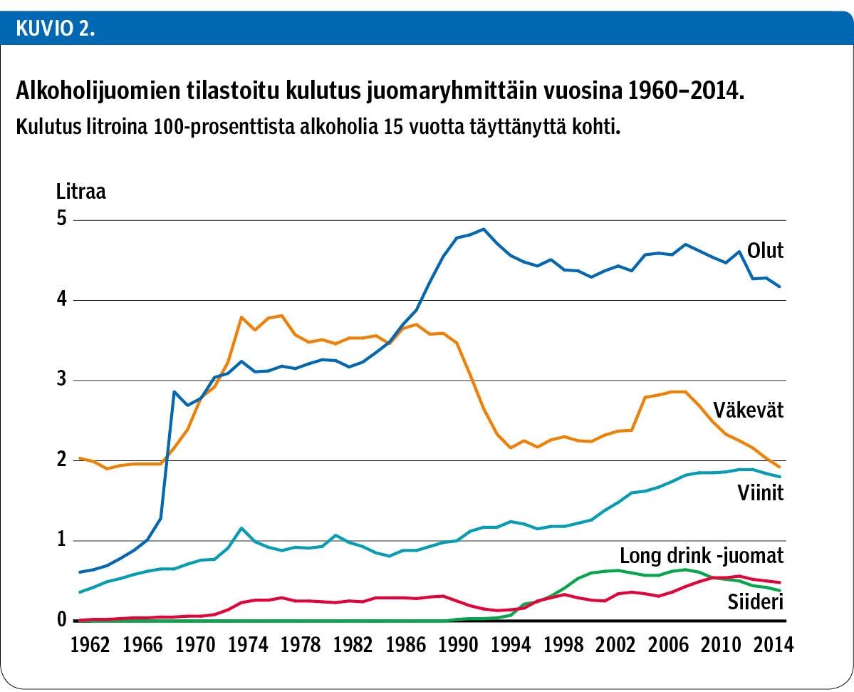 Alkoholin Käyttö Suomessa